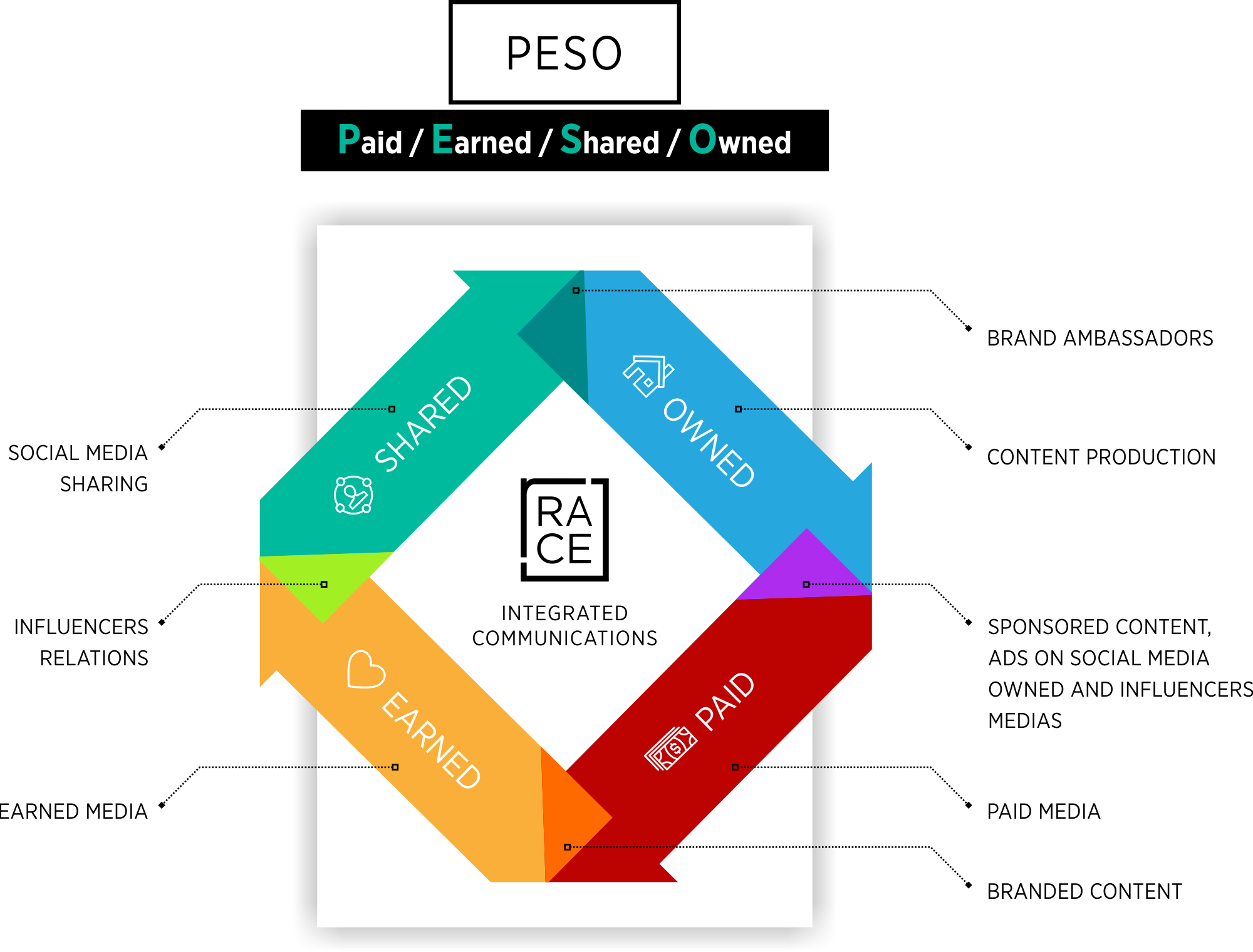 RACE PESO - What Is PESO And Why Should Agencies Start Using It?
